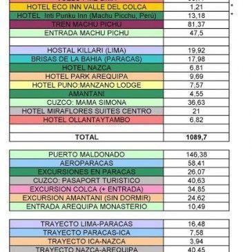 Presupuesto del Viaje a Perú 2013
