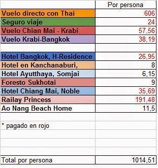 Presupuesto Tailandia 2014